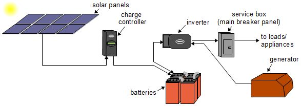 solar power system rh greeniso net solar panel tracking system circuit diagram solar electric system diagram